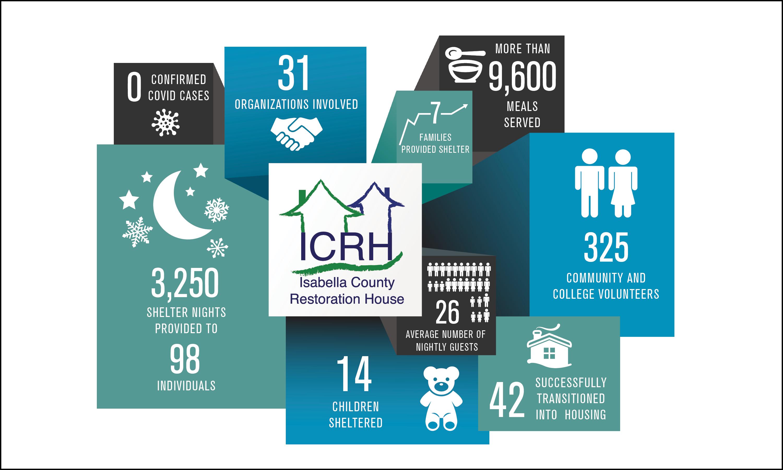 ICRH Infographics File 2020-2021 update2